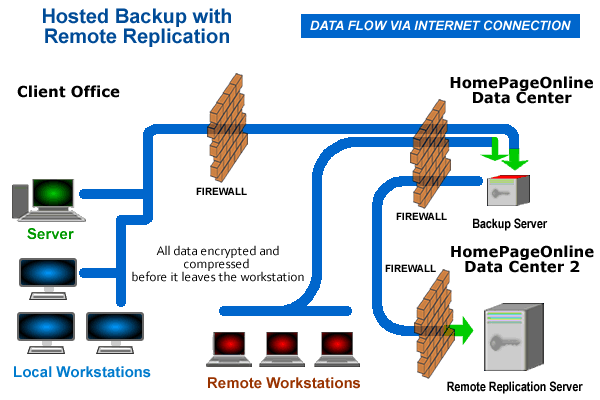 Hosted Backup with Remote Replication