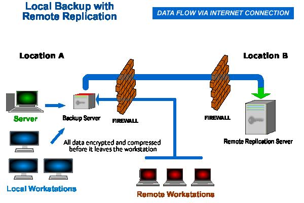 LocalBackup_RemoteReplication