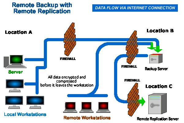 RemoteBackup_RemoteReplication