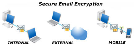 secure-email-encryption