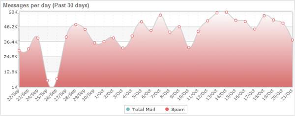 spam-messages-graph
